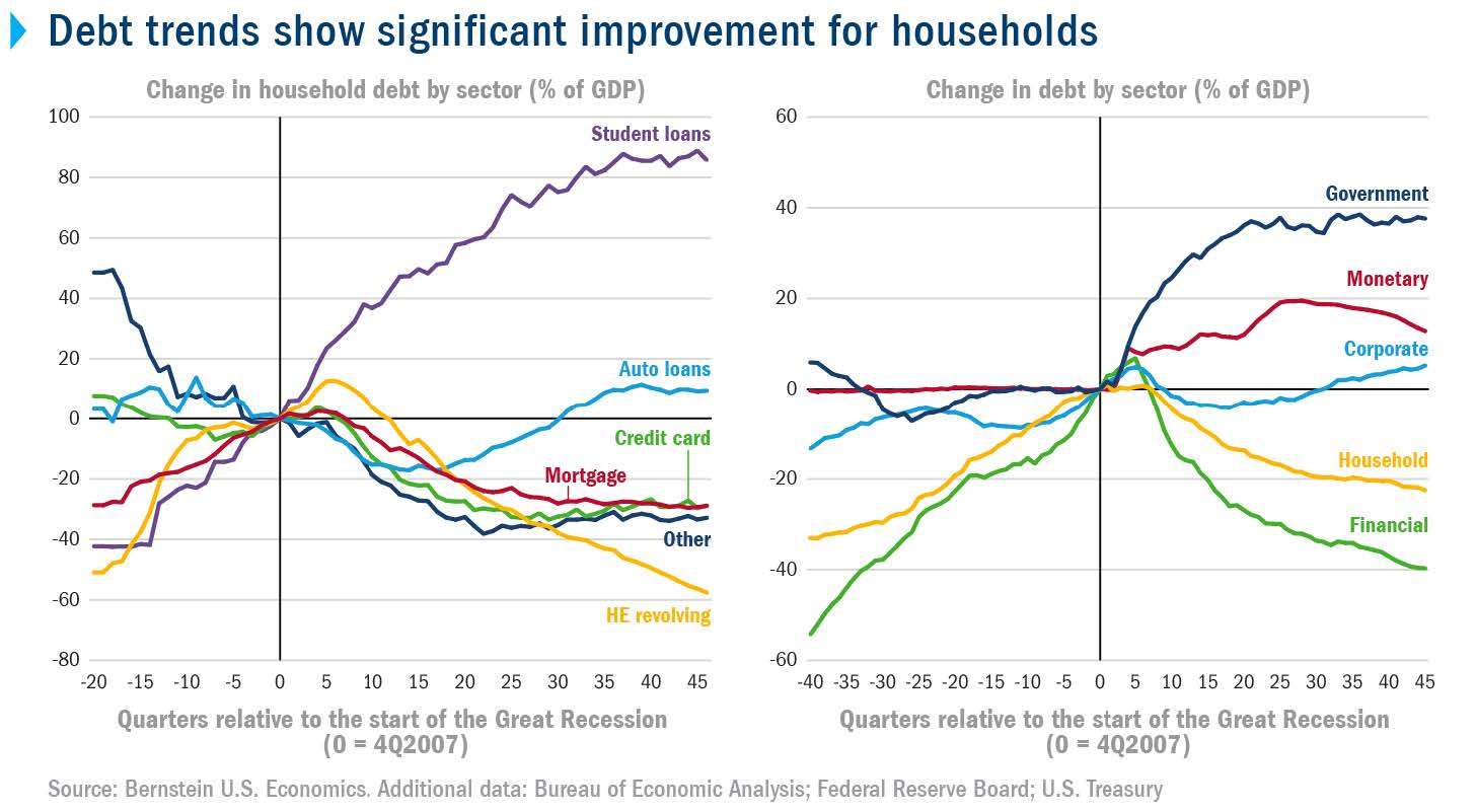 Debt trends show significant improvement for households