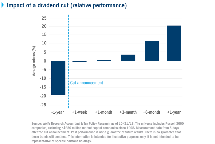 Impact of a dividend cut (relative performance)