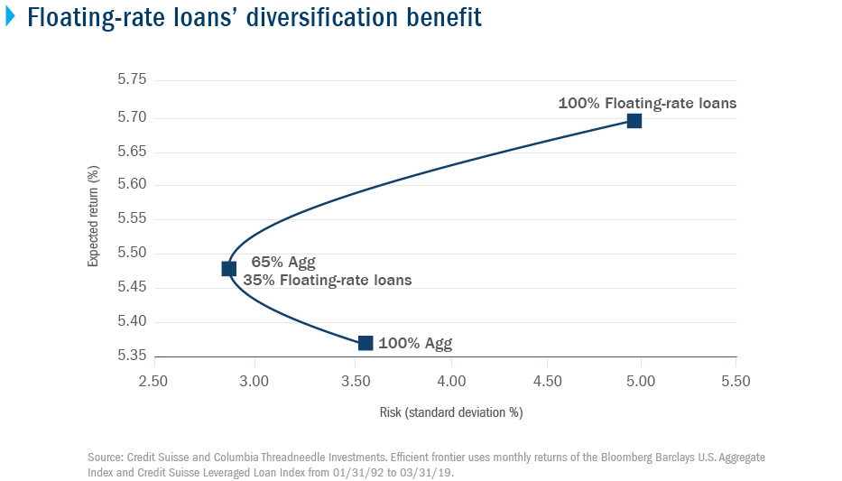 Floating-rate loans' diversification benefit