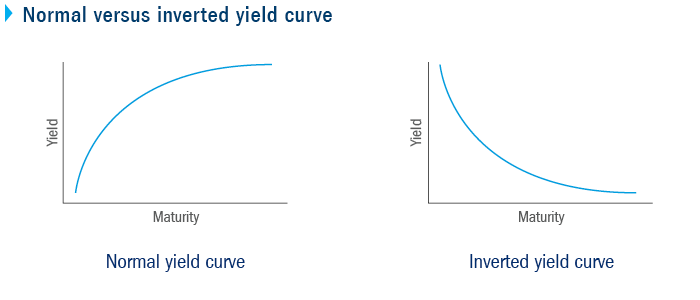 Normal versus inverted yield curve