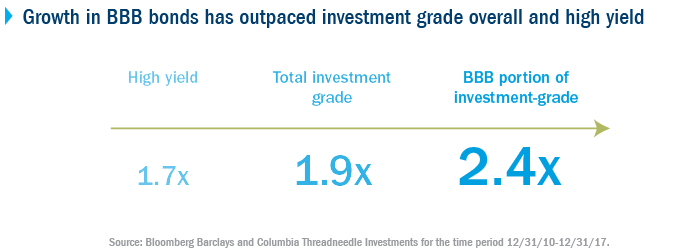 Growth in BBB  bonds has outpaced investment grade overall and high yield