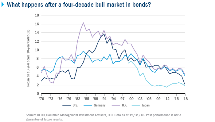 What happens after a four-decade bull market in bonds?