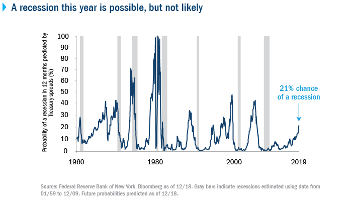 A recession this year is possible, but not likely