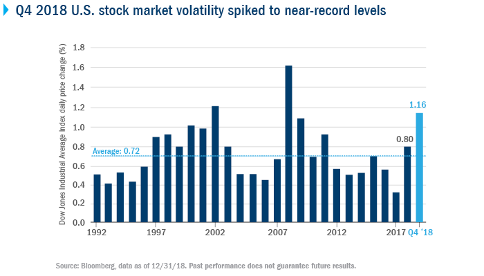 Q4 2018 U.S. stock market volatility spiked to near-record levels