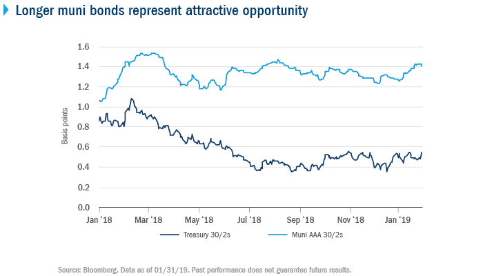 Long muni bonds represent attractive opportunity