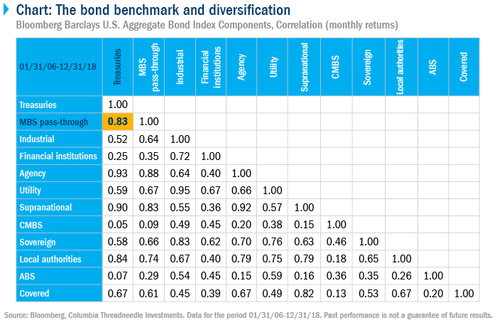 Chart: The bond benchmark and diversification