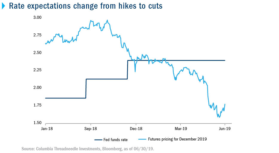 Rate expectations change from hikes to cuts