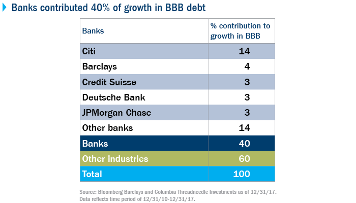 Banks contributed 40% of growth in BBB debt