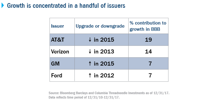 Growth is concentrated in a handful of issuers