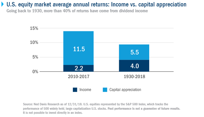 U.S. equity market average annual returns: Income vs. capital appreciation