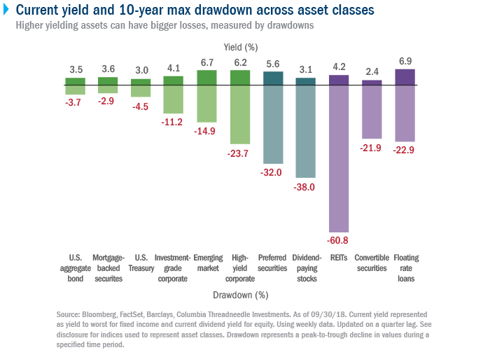 Current yield and 10-year max drawdown across asset classes