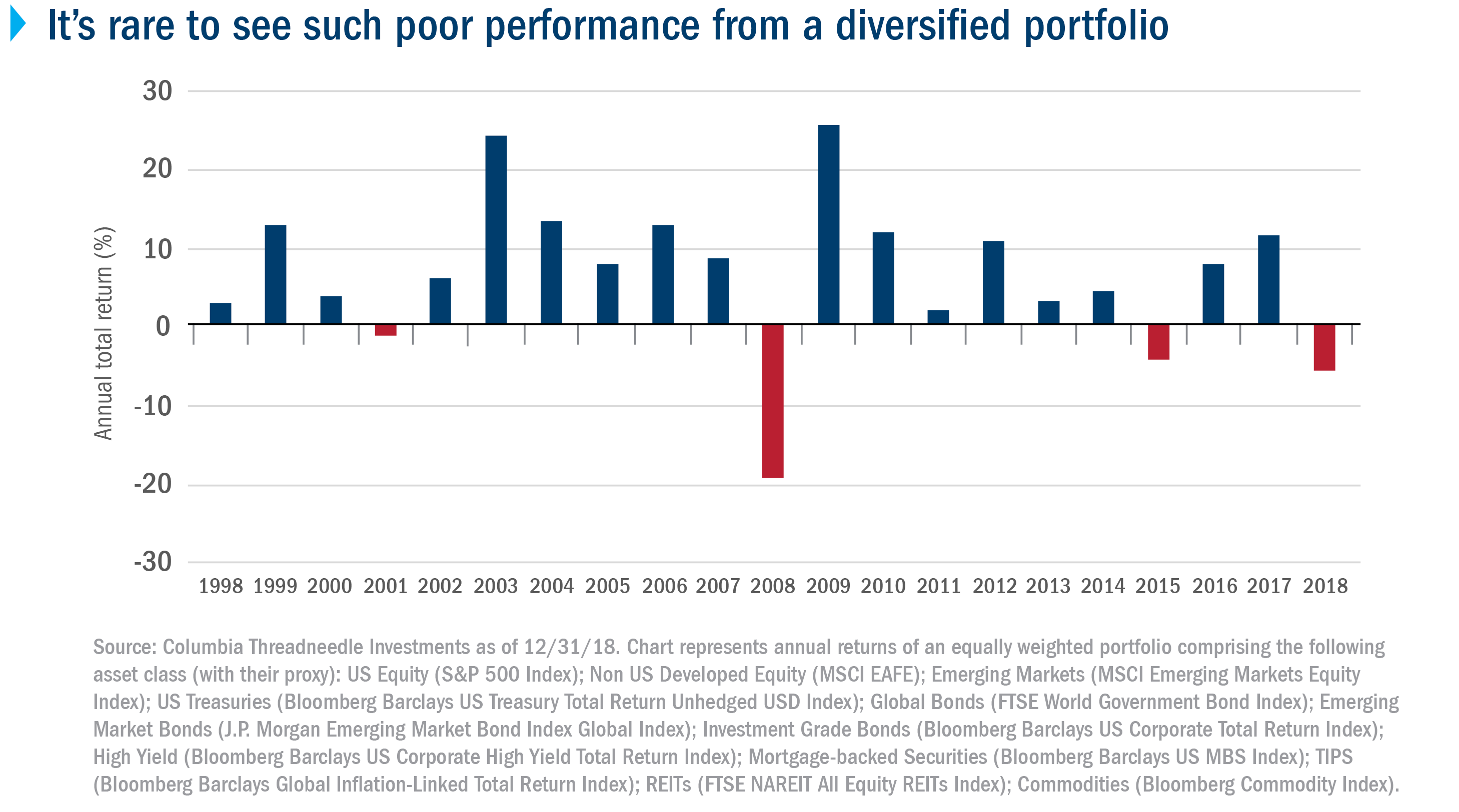 It's rare to see such poor performance from a diversified portfolio