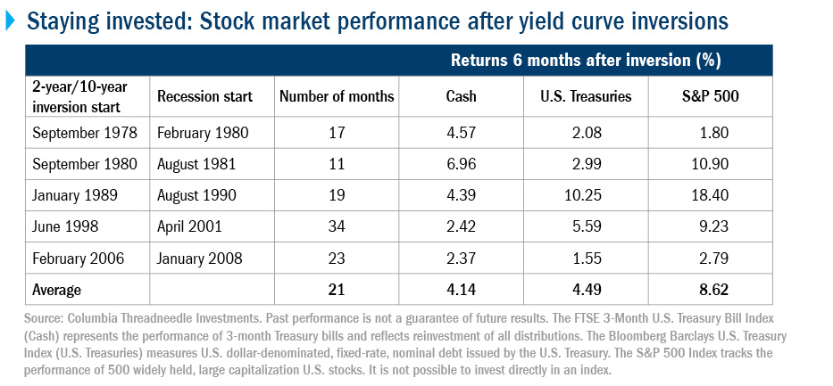 Yield curve inversions and the probability of a recession | Columbia