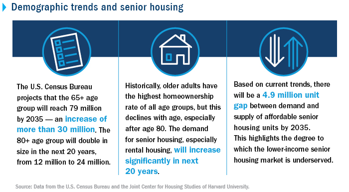 Demographic trends and senior housing