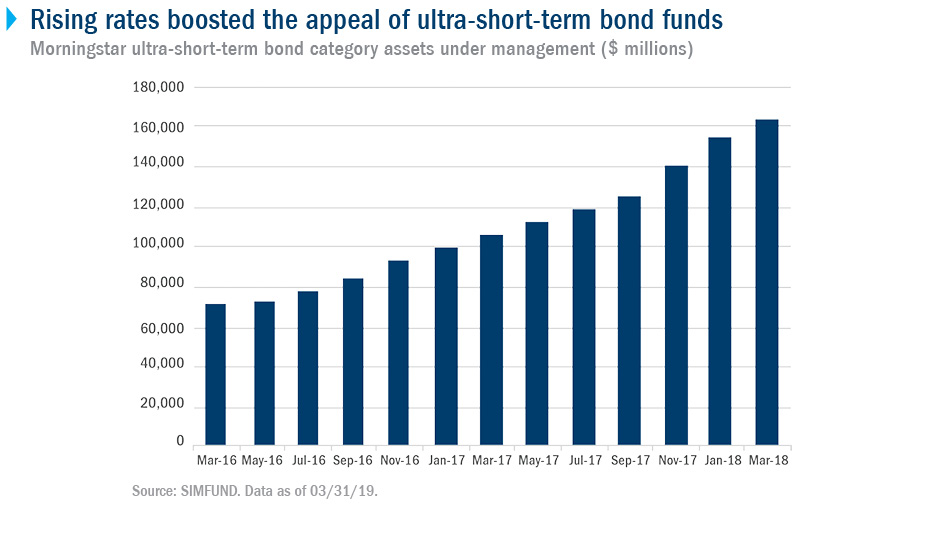 Rising rates boosted the appeal of ultra-short-term bond funds