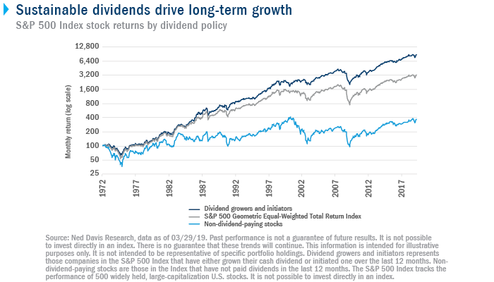 Sustainable dividends drive long-term growth