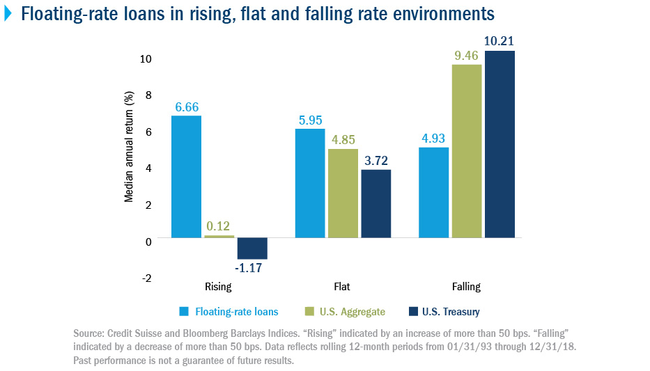Floating-rate loans in rising, flat and falling interest-rate environments