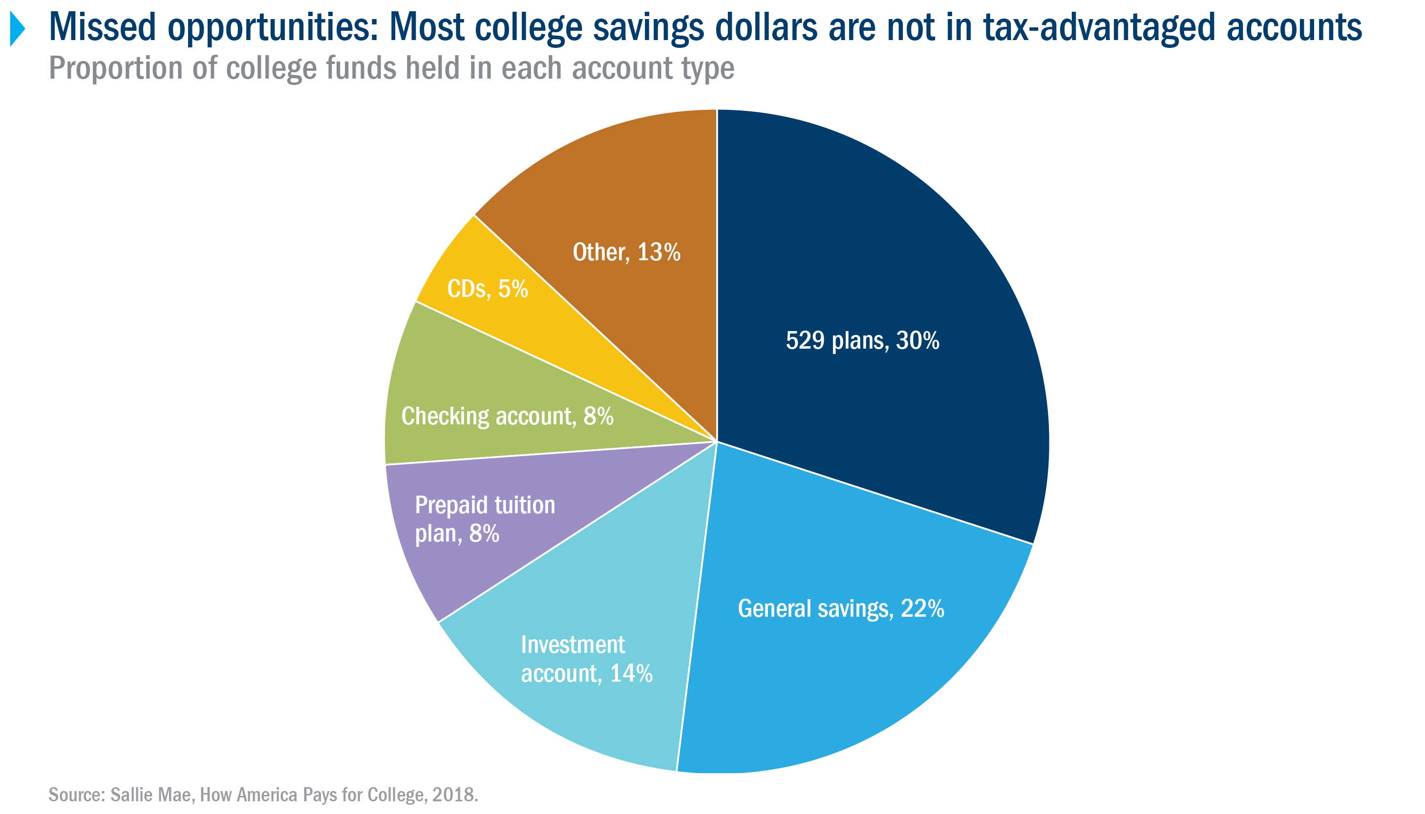 Missed opportunities: Most college savings dollars are not in tax-advantaged accounts
