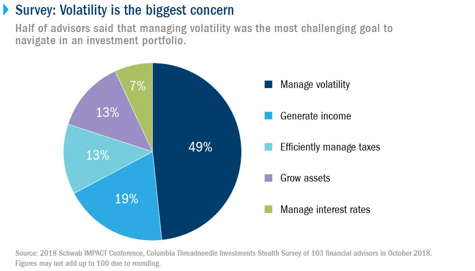 Survey: Volatility is the biggest concern