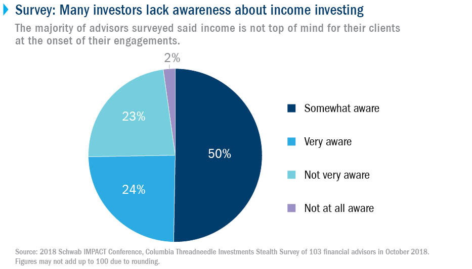Survey: Many investors lack awareness about income investing