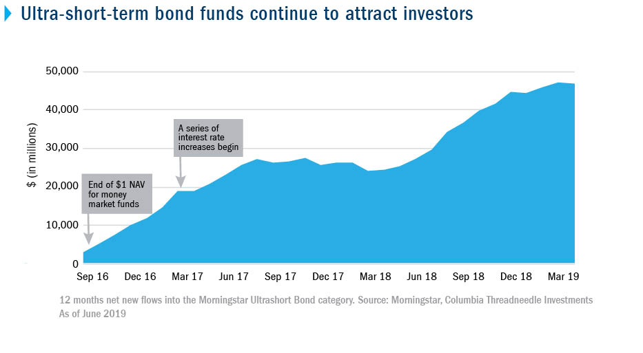Ultra-short-term bond funds continue to attract investors