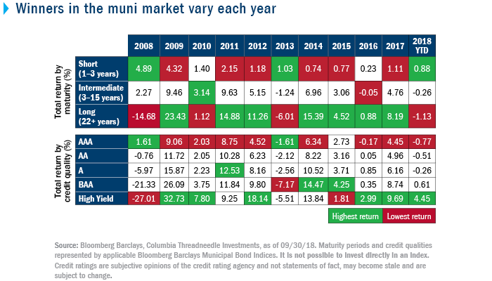Winners in the Muni Marker vary each year