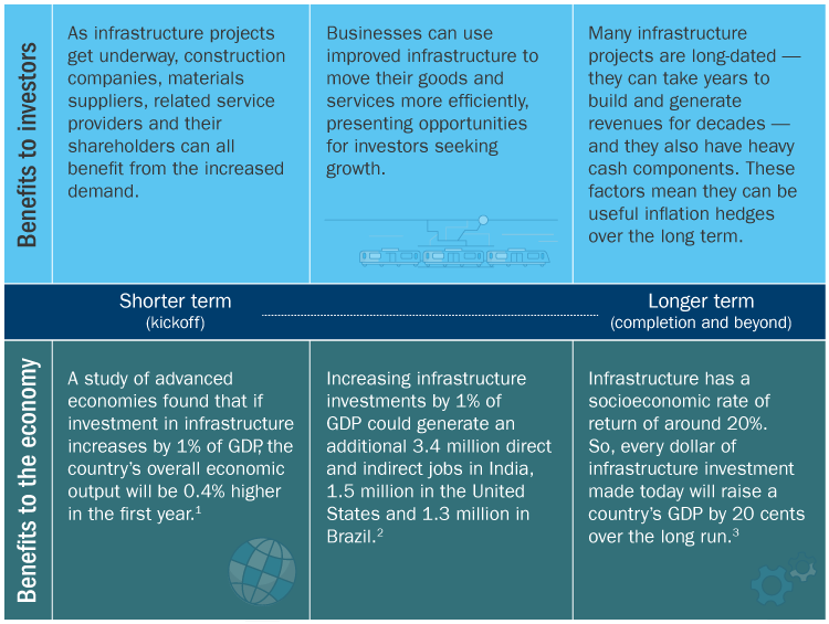 Infrastructure projects can benefit investors from kickoff to completion