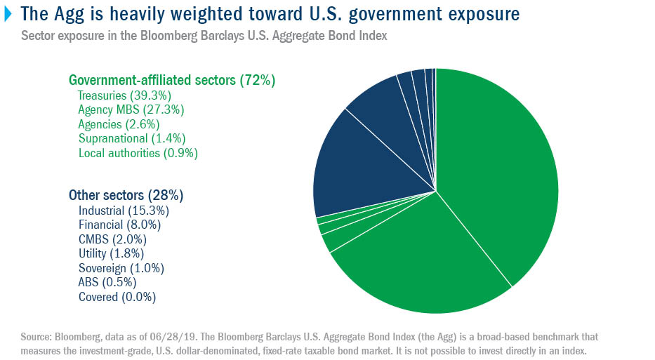 The Agg is heavily weighted toward U.S. government exposure