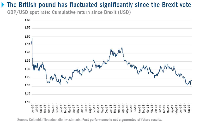 The British pound has fluctuated significantly since the Brexit vote