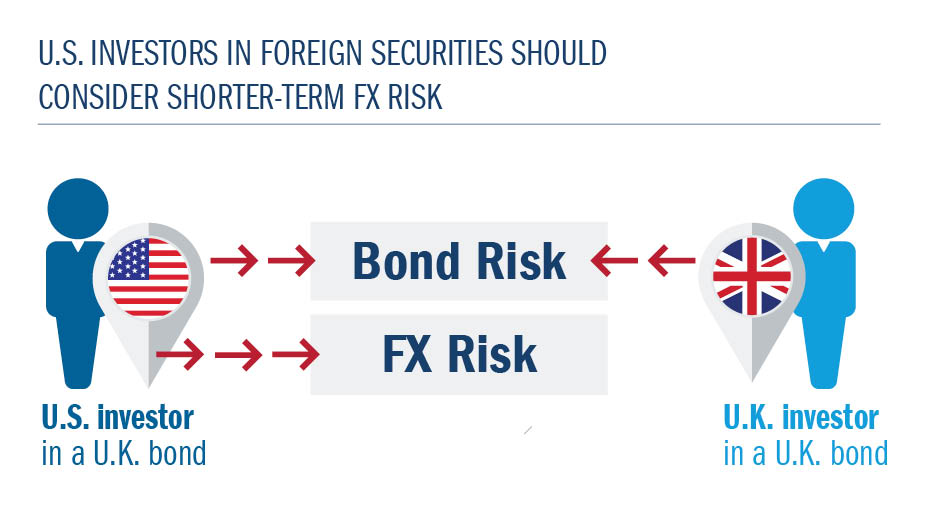 U.S investors in foreign securities should consider shorter-term FX risk