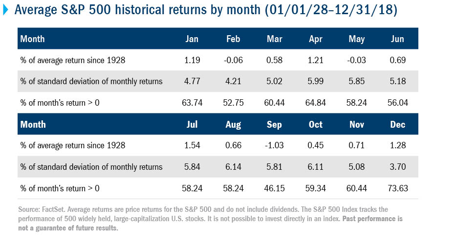 Average S&P 500 historical returns by month (01/01/28-12/31/18)