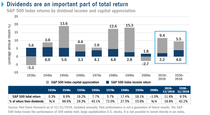 Dividends are an important part of total return