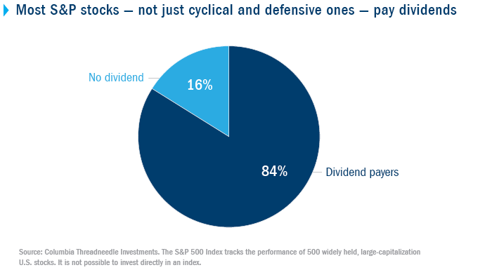 Most S&P stocks -- not just cyclical and defensive ones -- pay dividends