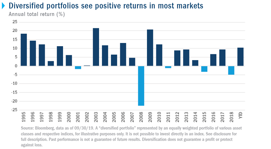 Diversified portfolios see positive returns in most markets