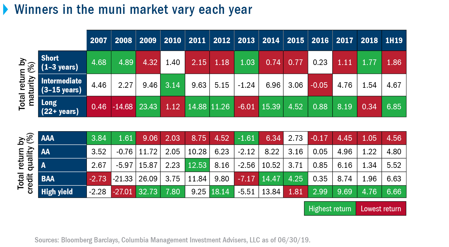 Winners in the muni market vary each year