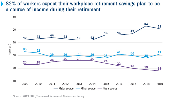 82% of workers expect their workplace retirement savings plan to be a source of income during their retirement