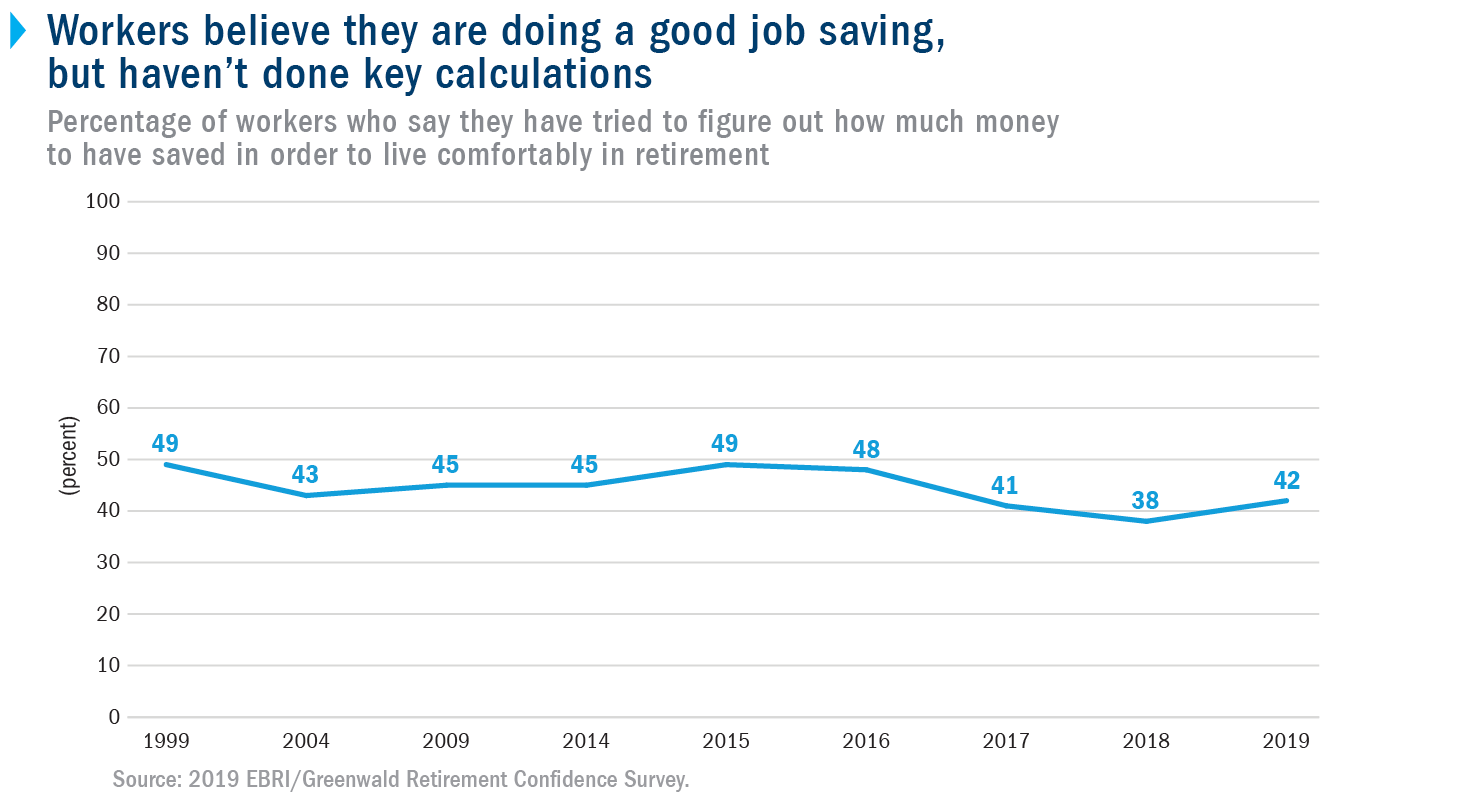 Workers believe they are doing a good job saving, but haven't done key calculations