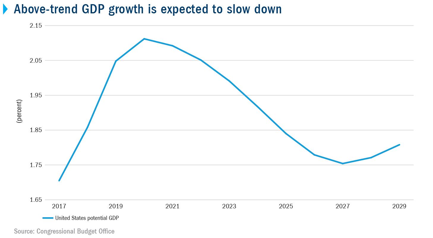 Above-trend GDP growth is expected to slow down