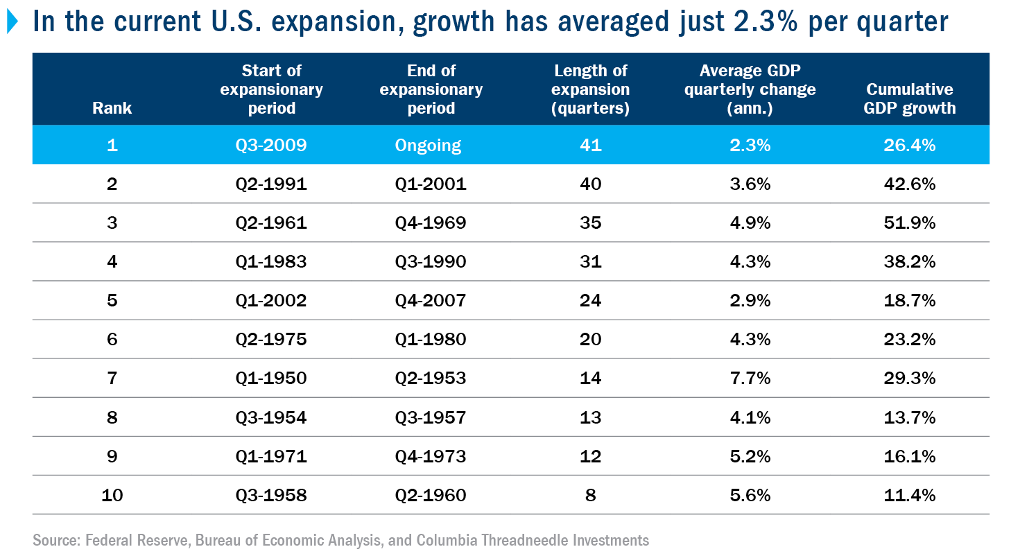 In the current U.S. expansion, growth has averaged just 2.3% per quarter