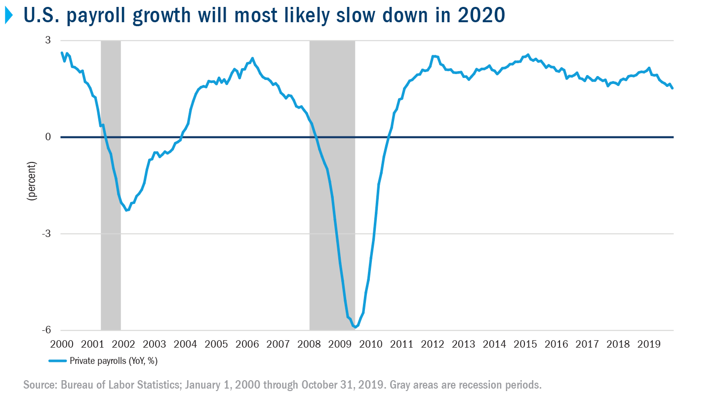 U.S. payroll growth will most likely slow down in 2020