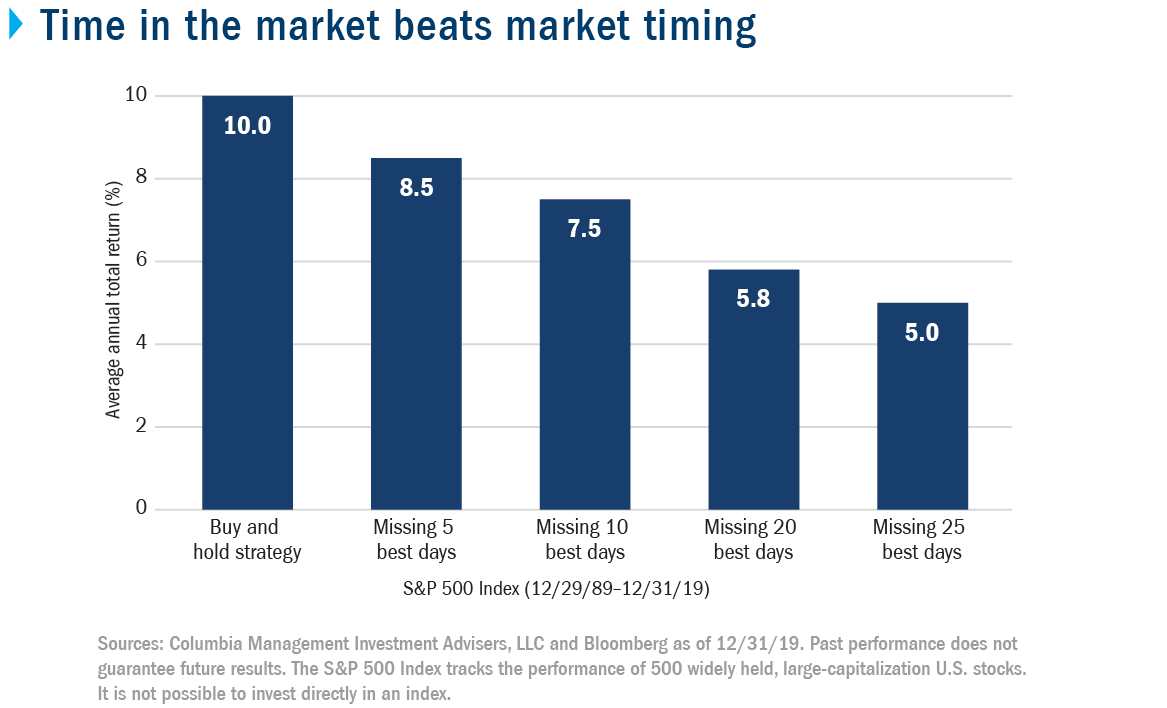 Time in the market beats market timing