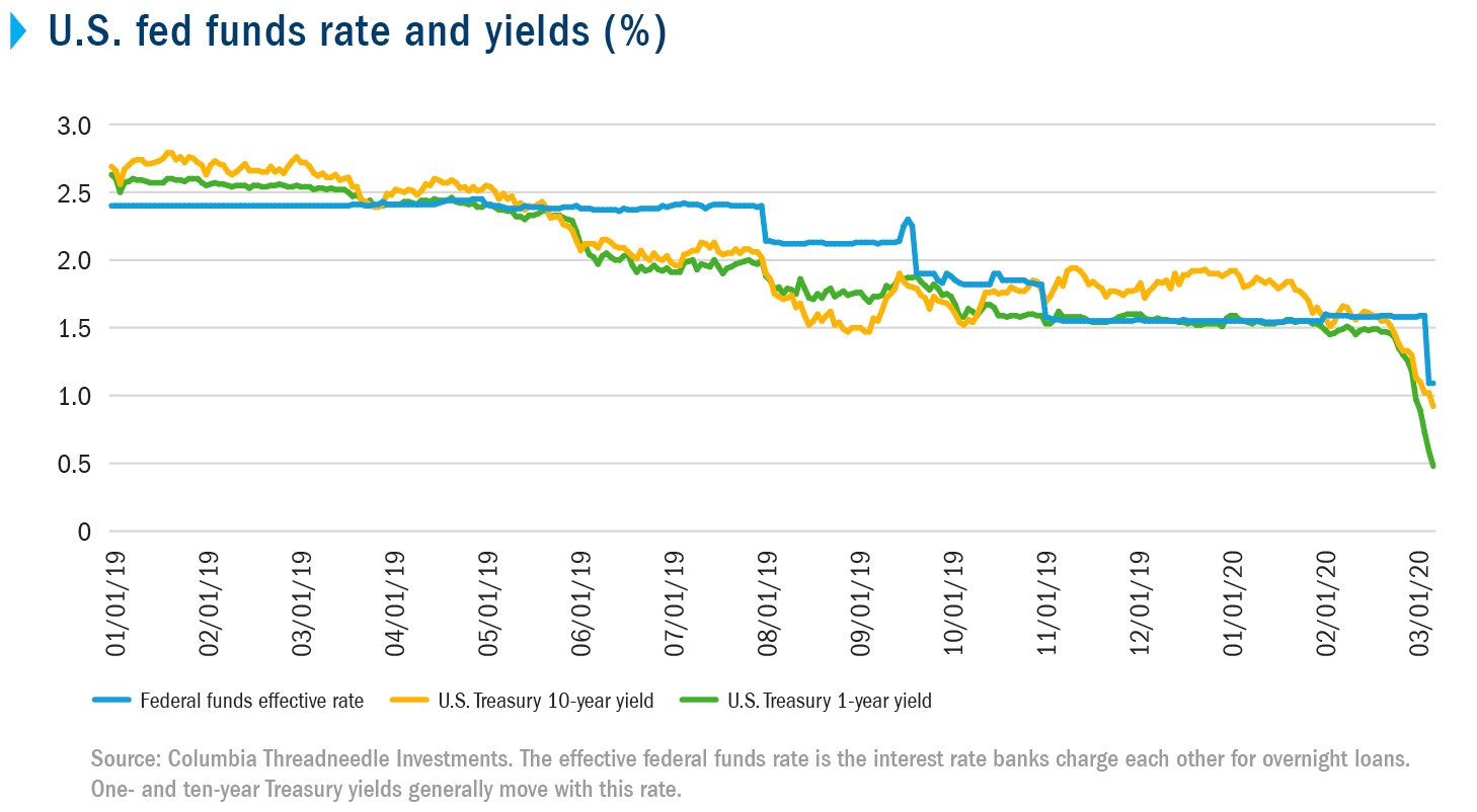U.S. fed funds rate and yields (%)